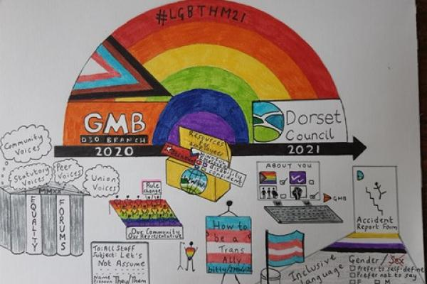 LGBT+ equality campaigning by GMB Dorset Local Government and Schools Branch